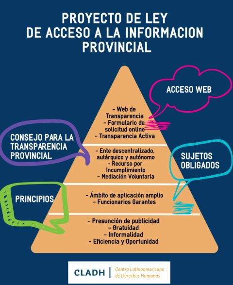 Ley Modelo Provincial de Acceso a la Información